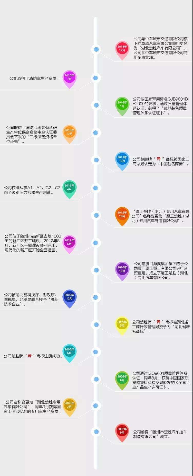 湖北long8手机pt客户端汽车有限公司大事记